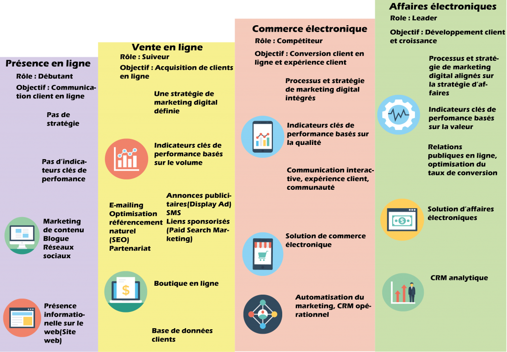 modèle de maturité du marketing numérique